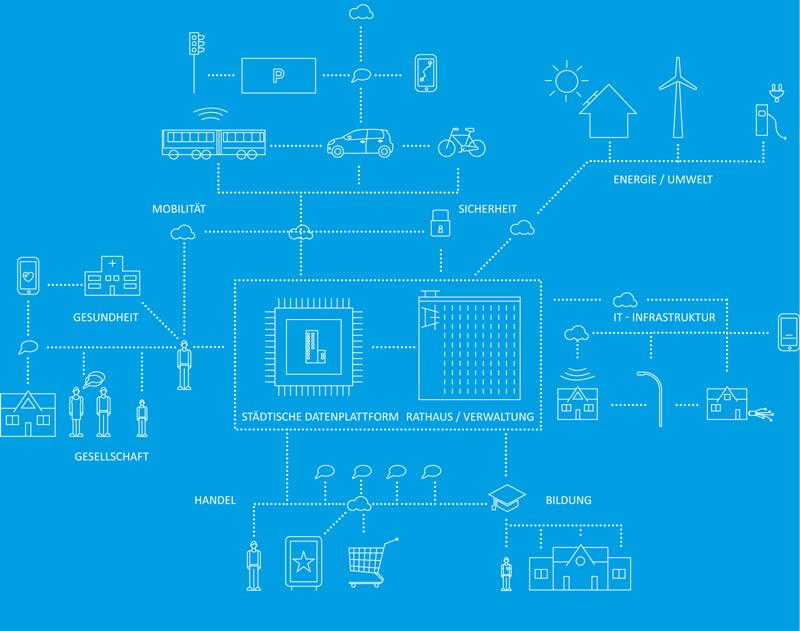 Wolfsburg möchte digitale Modellstadt werden